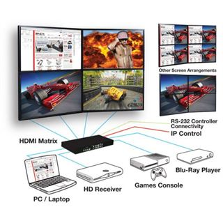 Lindy HDMI Video Wall Matrix 2x2 Scaler Switch HDMI 1.4